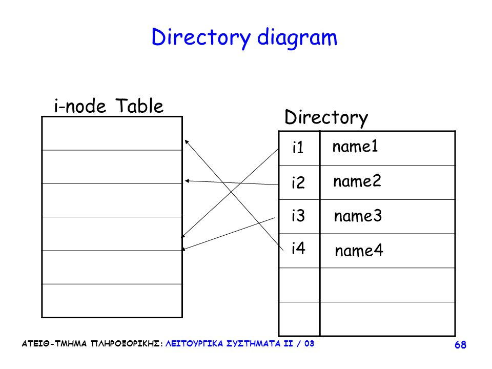Directory diagram i-node Table Directory name1 i1 name2 i2 i3 name3 i4