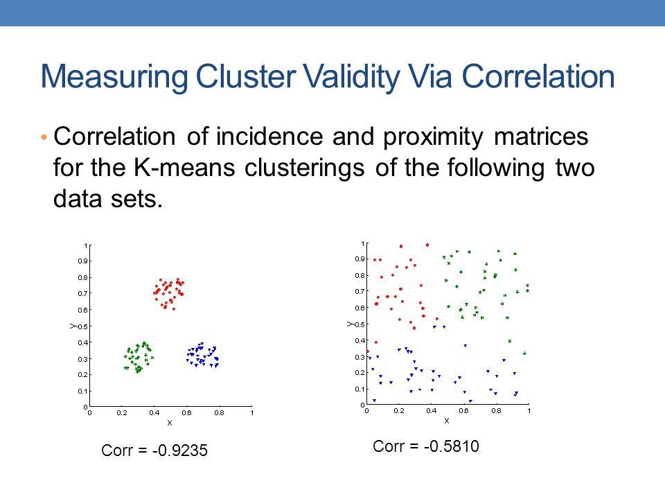 Measuring Cluster Validity Via Correlation