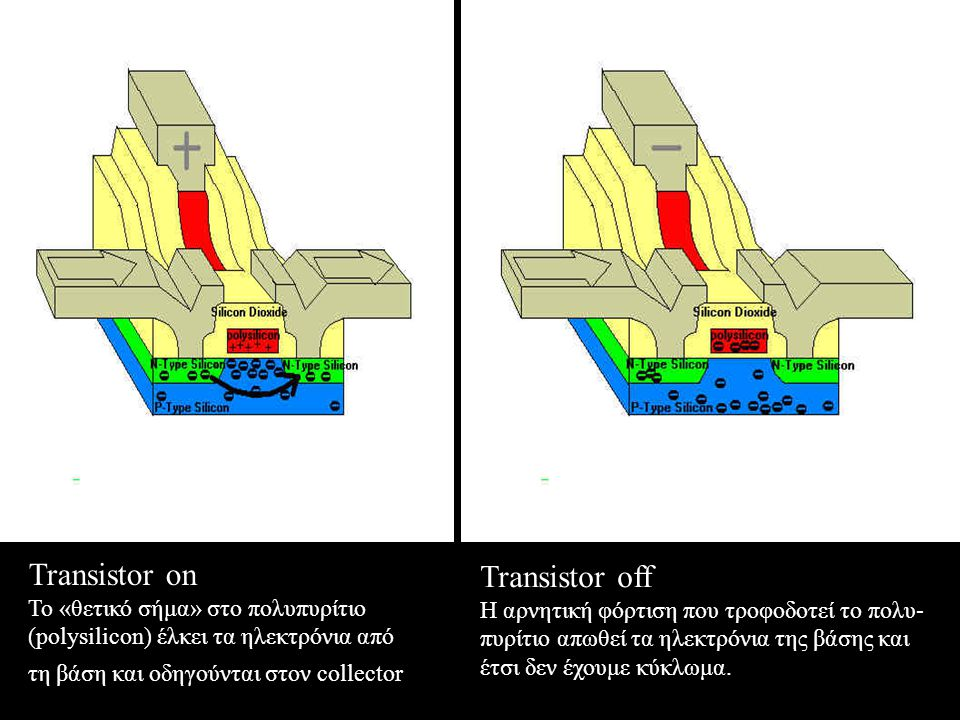 Transistor on Transistor off Το «θετικό σήμα» στο πολυπυρίτιο