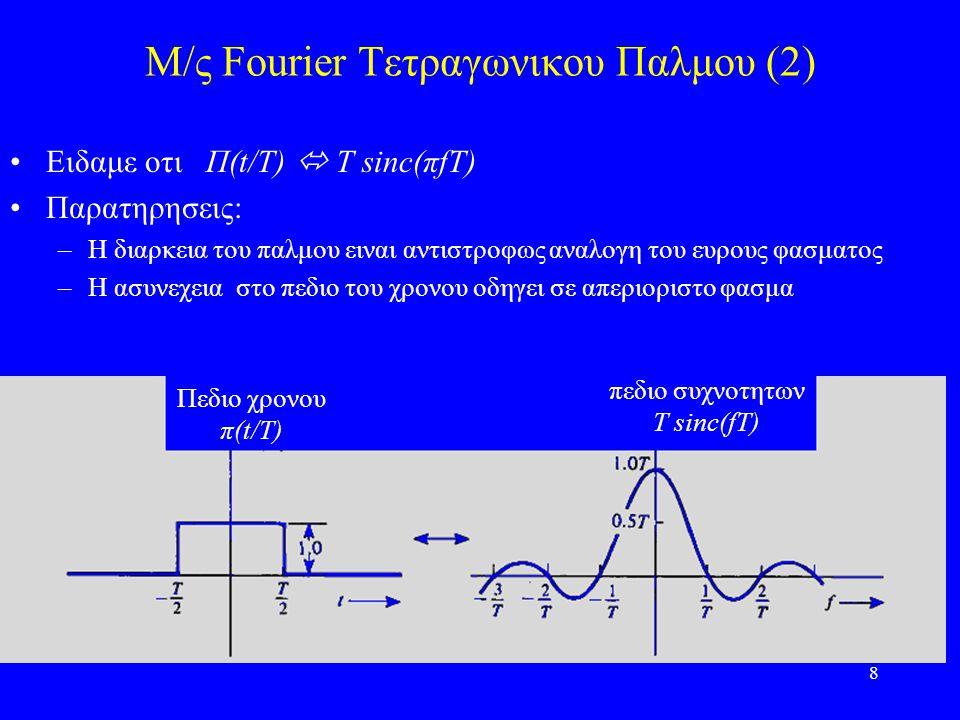 Μ/ς Fourier Τετραγωνικου Παλμου (2)