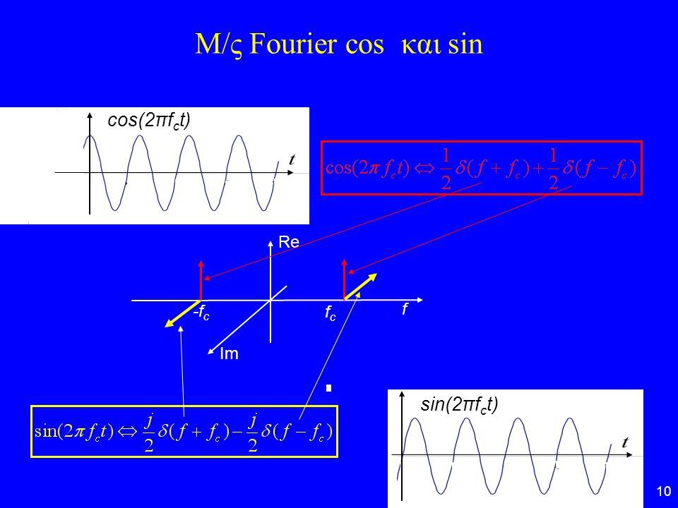 Μ/ς Fourier cos και sin cos(2πfct) Re -fc fc f Im sin(2πfct)