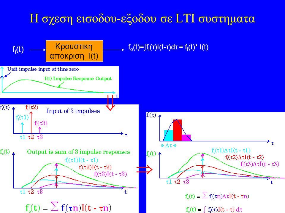 H σχεση εισοδου-εξοδου σε LTI συστηματα