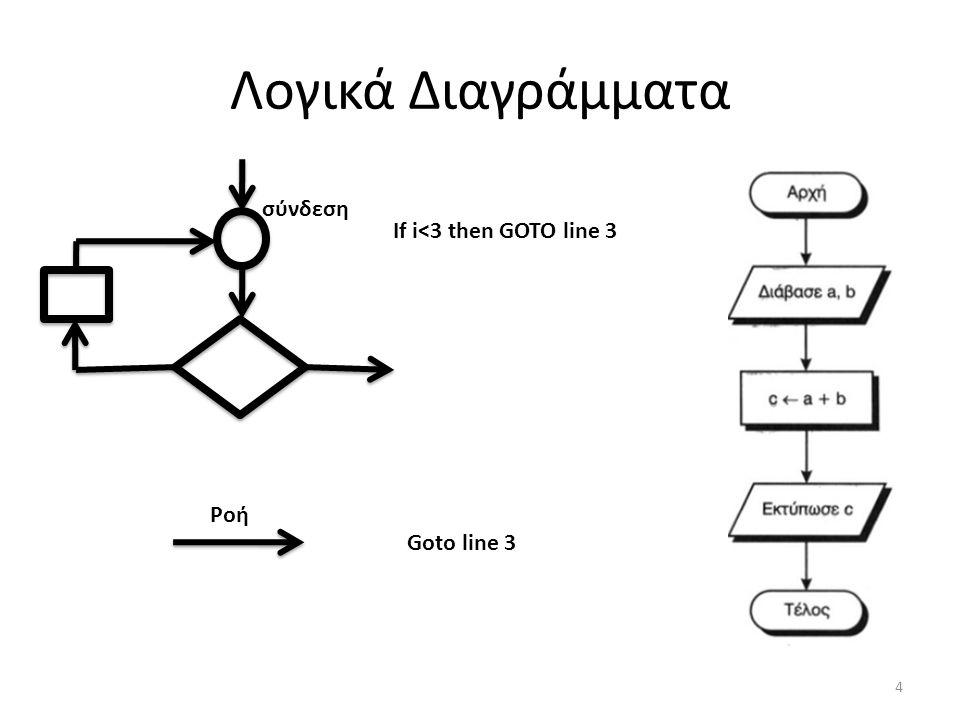 Λογικά Διαγράμματα σύνδεση If i<3 then GOTO line 3 Ροή Goto line 3