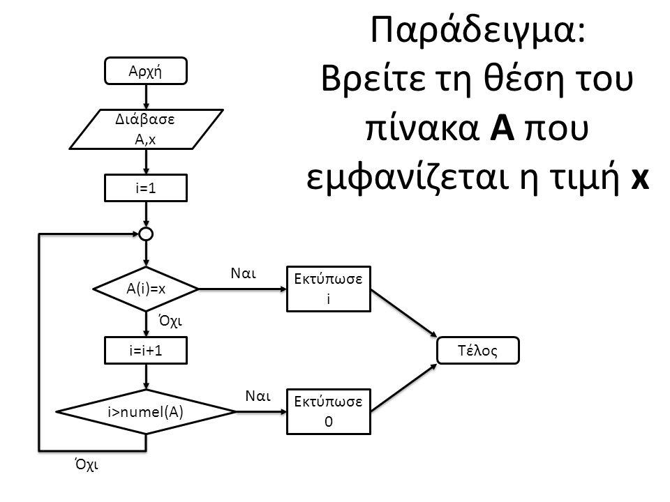Παράδειγμα: Βρείτε τη θέση του πίνακα Α που εμφανίζεται η τιμή x