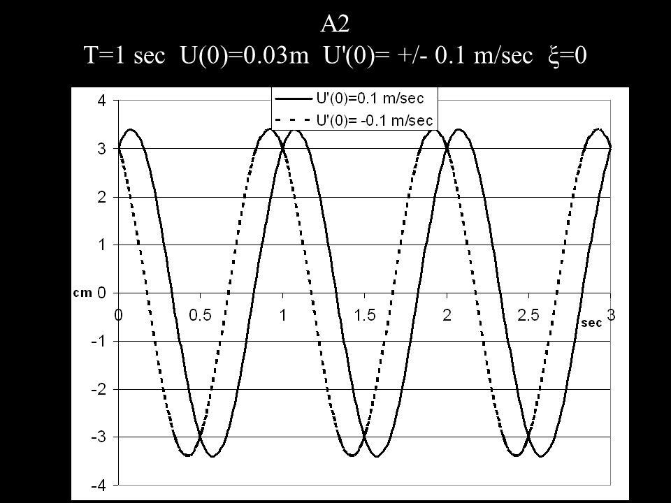 A2 T=1 sec U(0)=0.03m U (0)= +/- 0.1 m/sec ξ=0