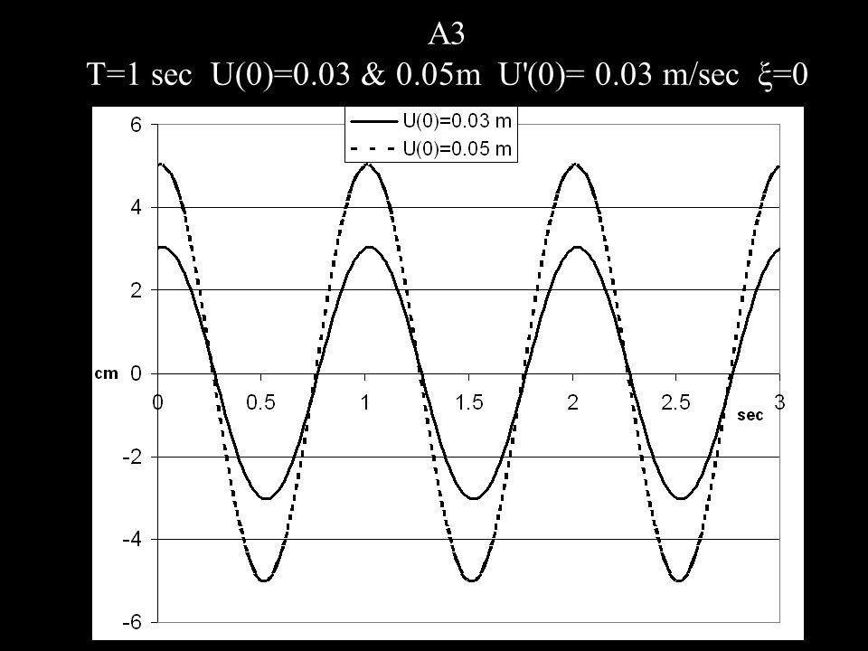A3 T=1 sec U(0)=0.03 & 0.05m U (0)= 0.03 m/sec ξ=0