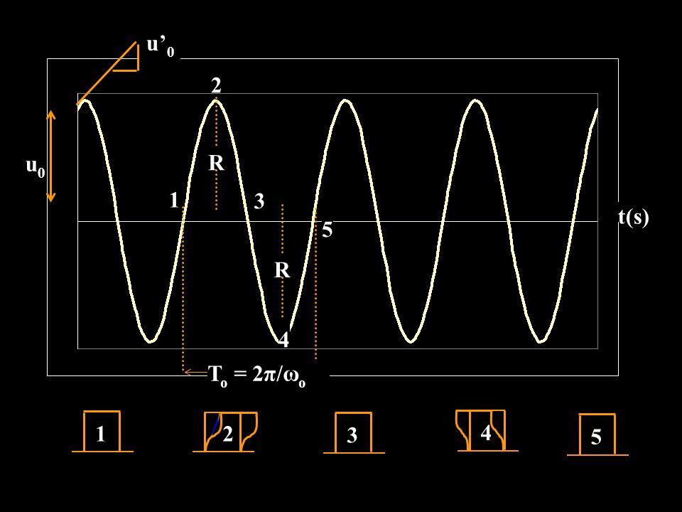 u0 t(s) 1 2 3 4 5 To = 2π/ωο R u'0