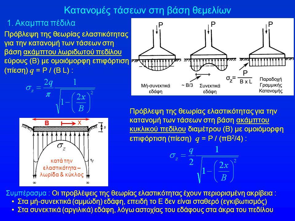 Κατανομές τάσεων στη βάση θεμελίων