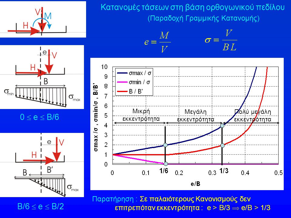 Κατανομές τάσεων στη βάση ορθογωνικού πεδίλου
