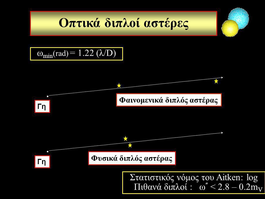 Στατιστικός νόμος του Aitken: log Πιθανά διπλοί : ω″ < 2.8 – 0.2mV