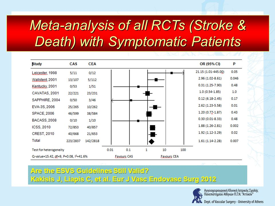 Meta-analysis of all RCTs (Stroke & Death) with Symptomatic Patients