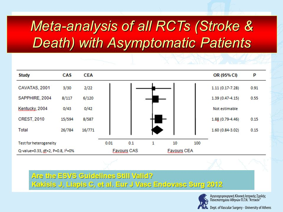 Meta-analysis of all RCTs (Stroke & Death) with Asymptomatic Patients