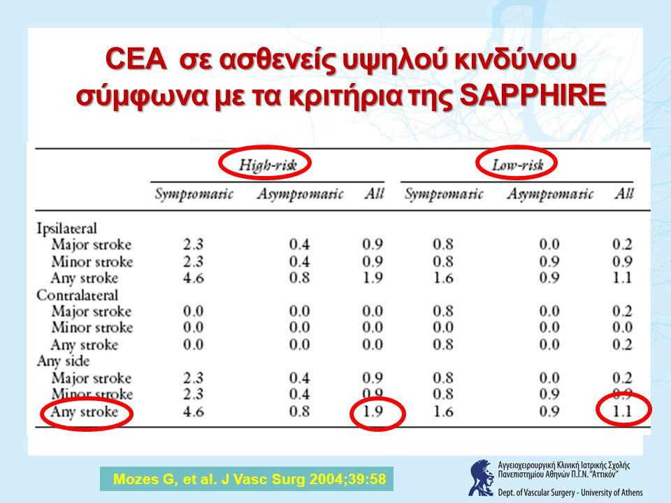 CEA σε ασθενείς υψηλού κινδύνου σύμφωνα με τα κριτήρια της SAPPHIRE