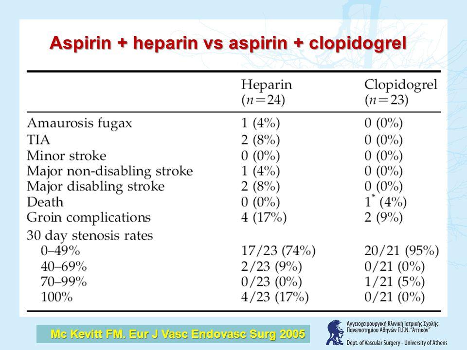 Aspirin + heparin vs aspirin + clopidogrel