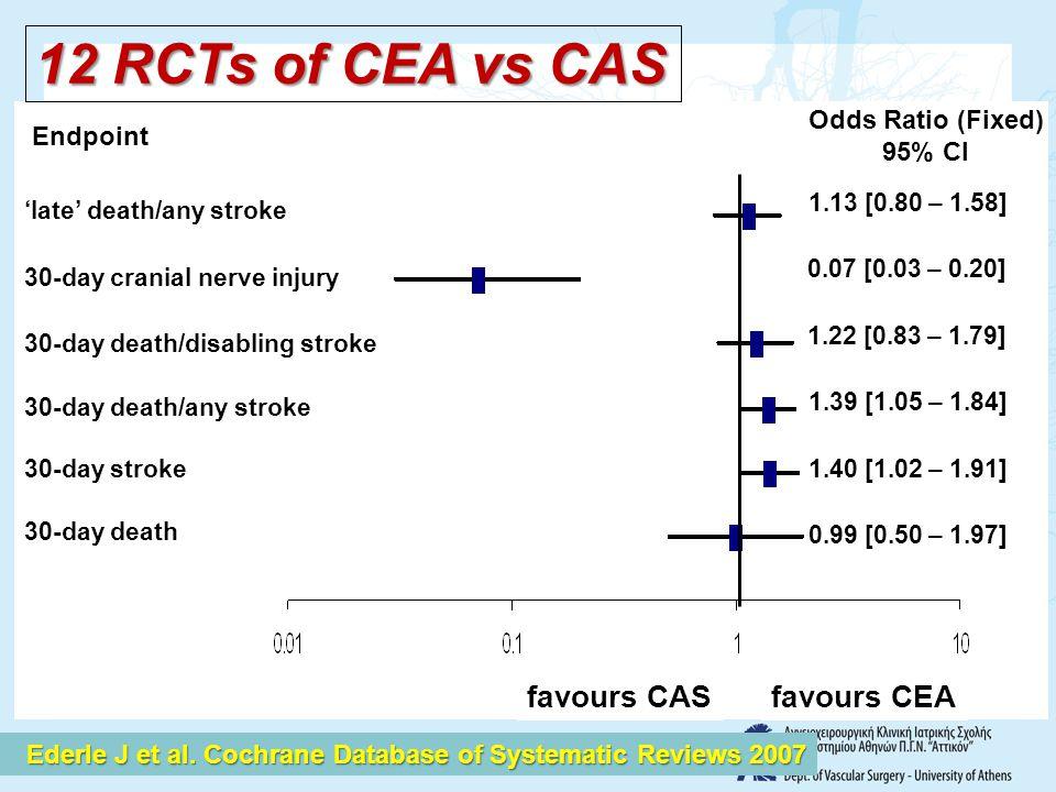 12 RCTs of CEA vs CAS favours CAS favours CEA Odds Ratio (Fixed)
