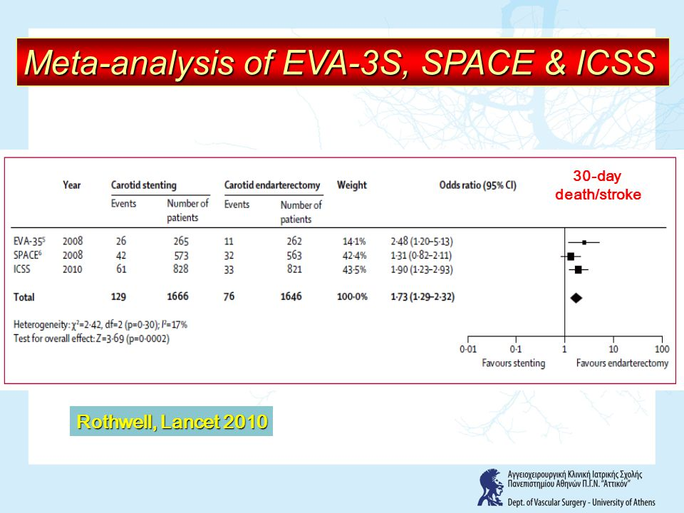 Meta-analysis of EVA-3S, SPACE & ICSS