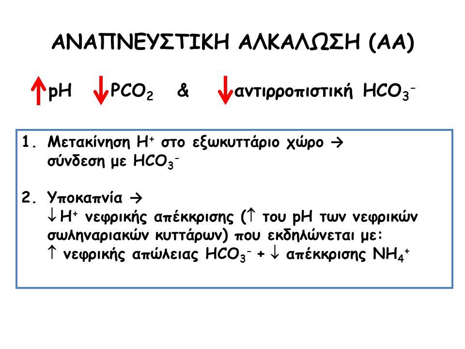 ΑΝΑΠΝΕΥΣΤΙΚΗ ΑΛΚΑΛΩΣΗ (ΑΑ) pH PCO2 & αντιρροπιστική HCO3-