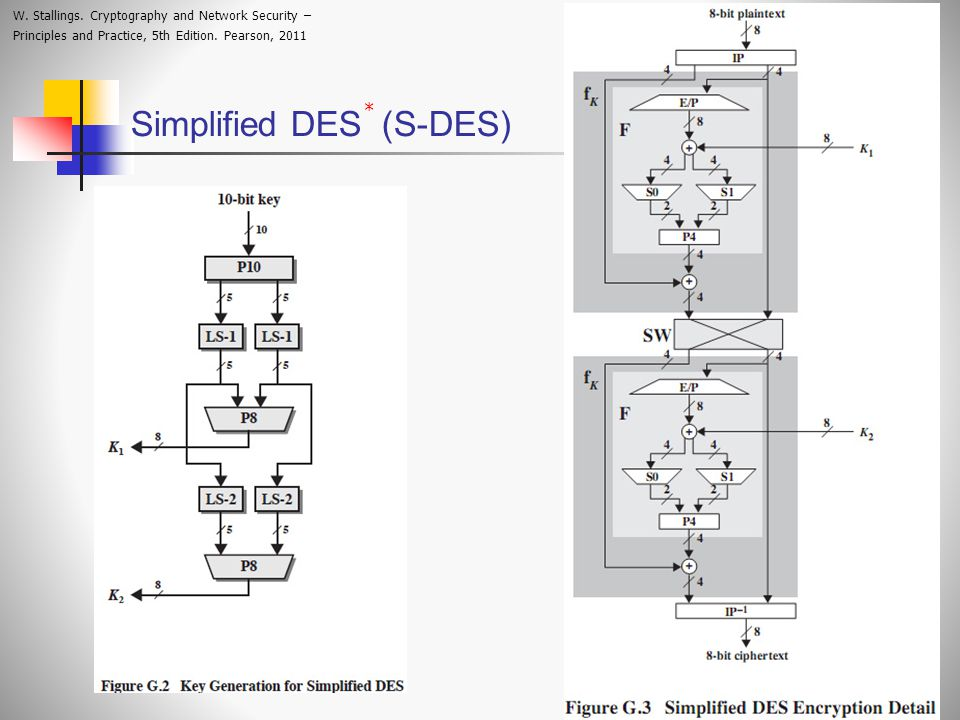 Simplified DES (S-DES)