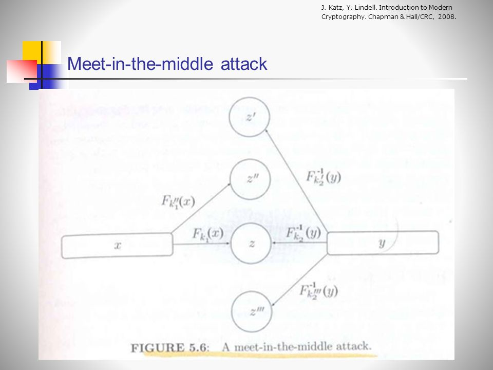 Meet-in-the-middle attack