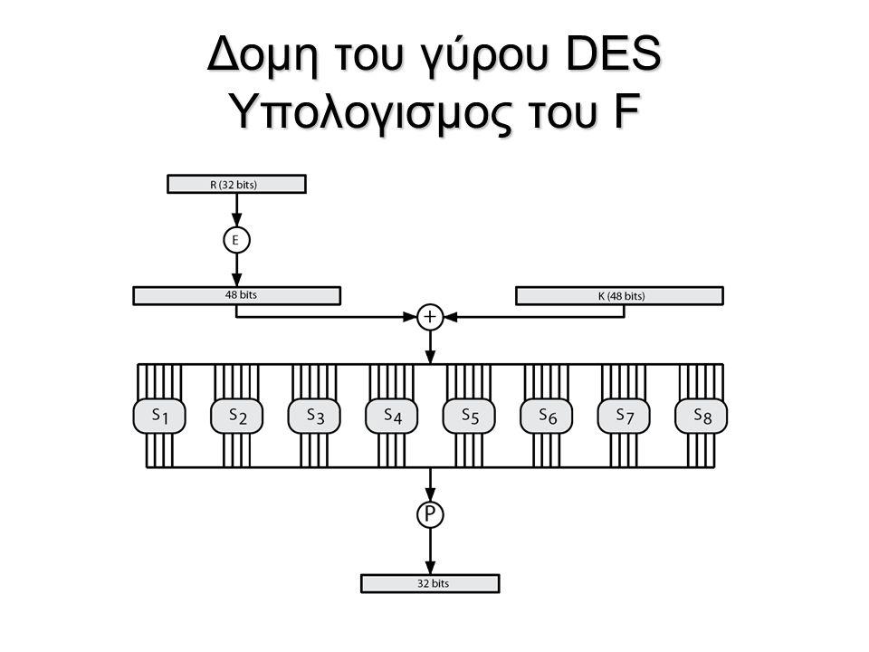 Δομη του γύρου DES Υπολογισμος του F