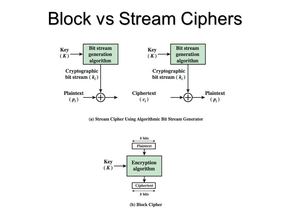 Block vs Stream Ciphers