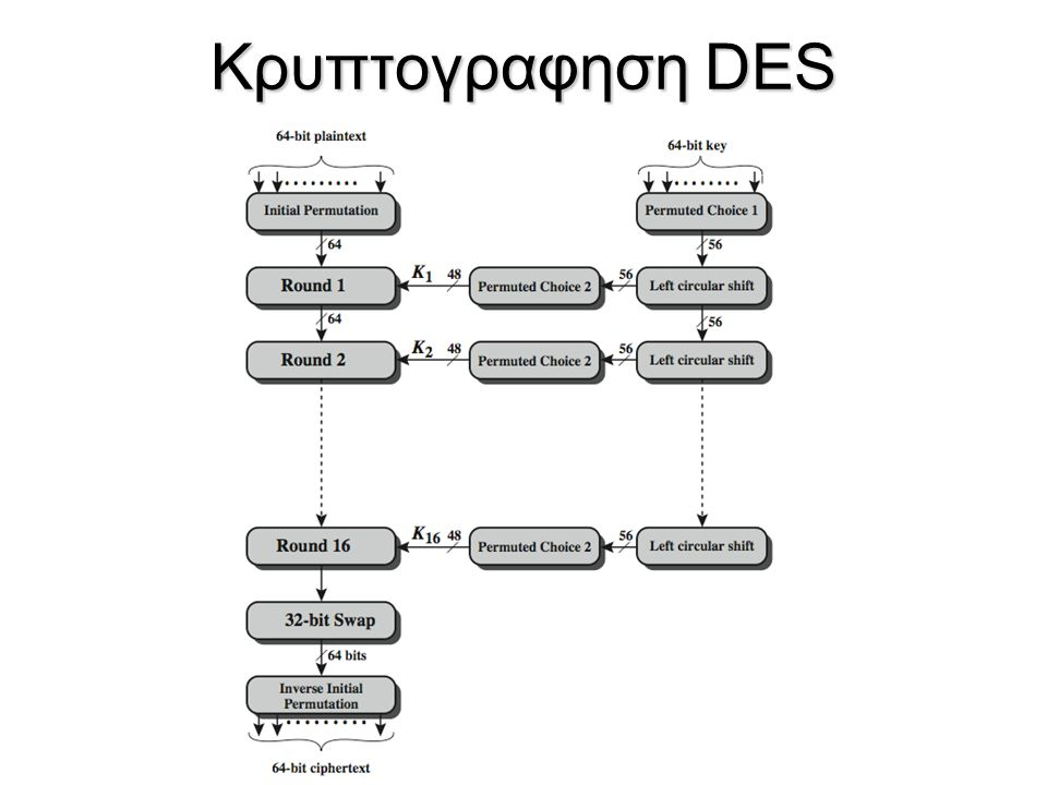 Κρυπτογραφηση DES The overall scheme for DES encryption is illustrated in Stallings Figure 3.4, which takes as input 64-bits of data and of key.