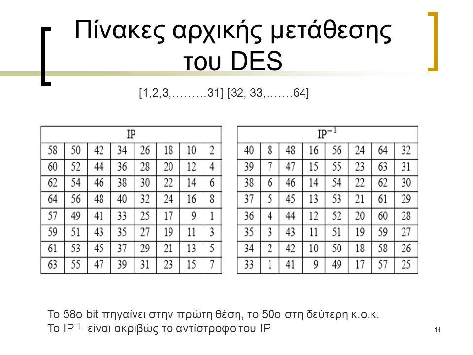 Πίνακες αρχικής μετάθεσης του DES