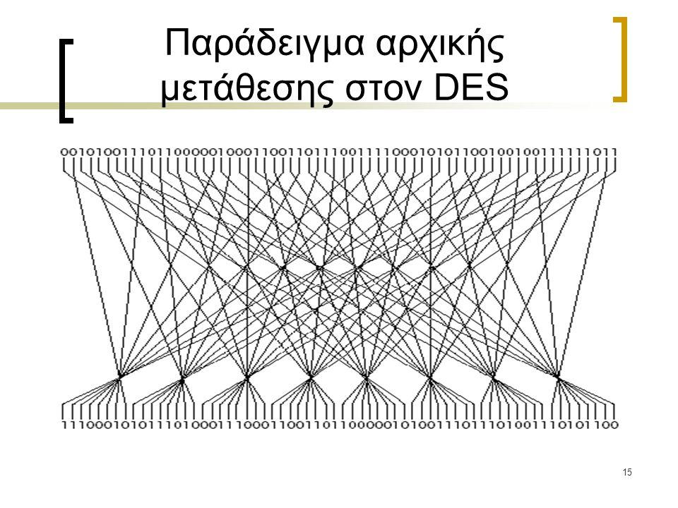 Παράδειγμα αρχικής μετάθεσης στον DES