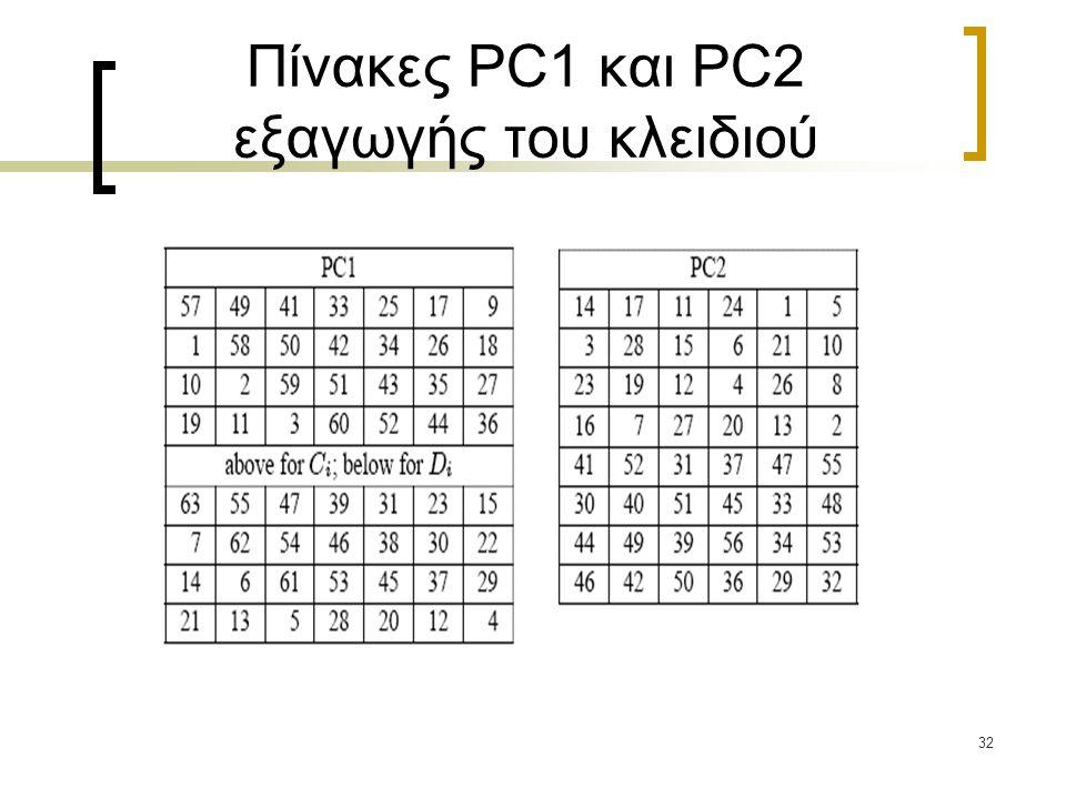 Πίνακες PC1 και PC2 εξαγωγής του κλειδιού