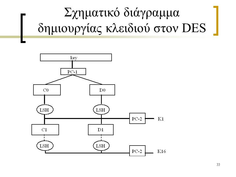 δημιουργίας κλειδιού στον DES