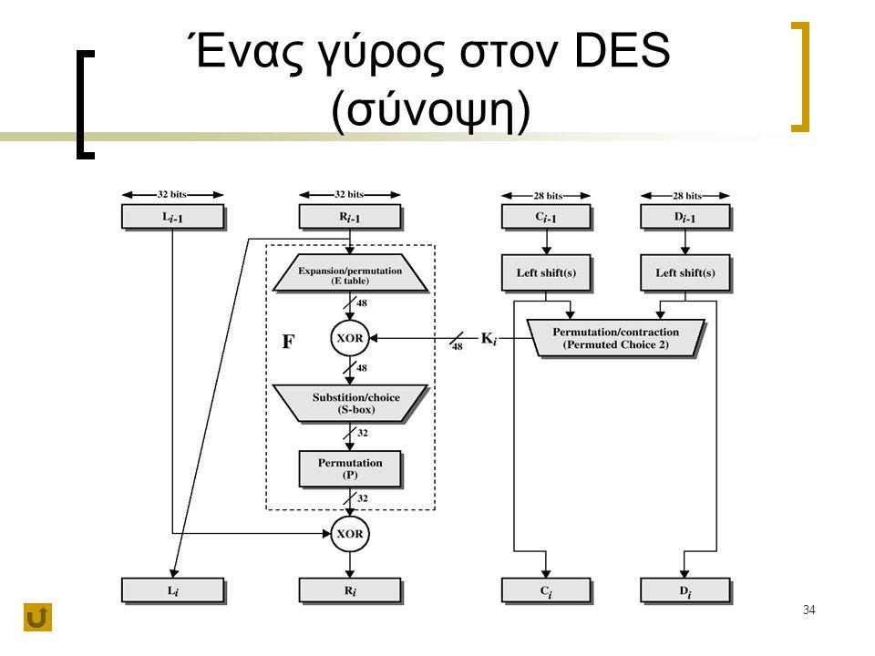 Ένας γύρος στον DES (σύνοψη)