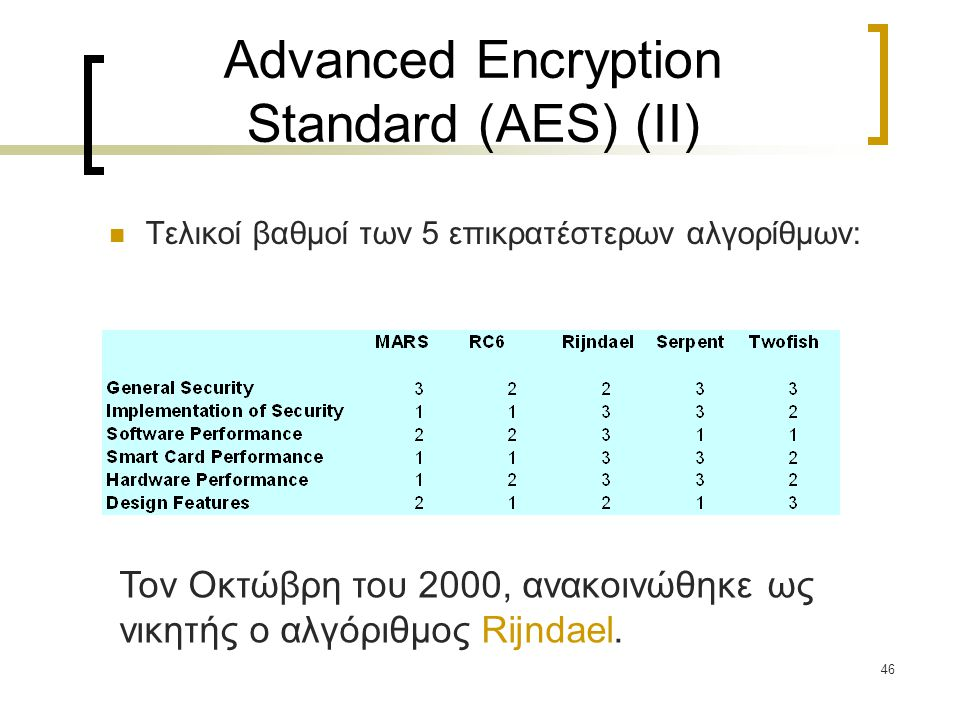 Advanced Encryption Standard (AES) (ΙΙ)