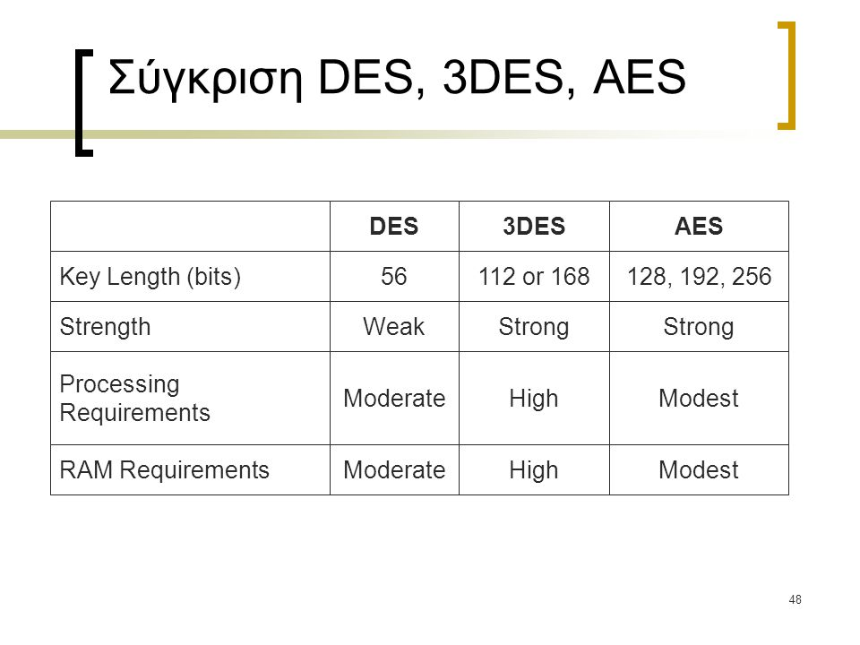 Σύγκριση DES, 3DES, AES DES 3DES AES Key Length (bits) 56 112 or 168