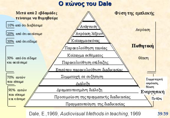 Ο κώνος του Dale 05/04/2017 Dale, E.,1969, Audiovisual Methods in teaching, 1969 39/39
