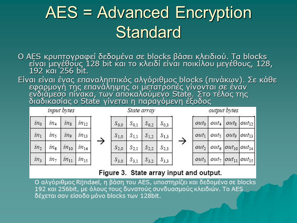 AES = Advanced Encryption Standard
