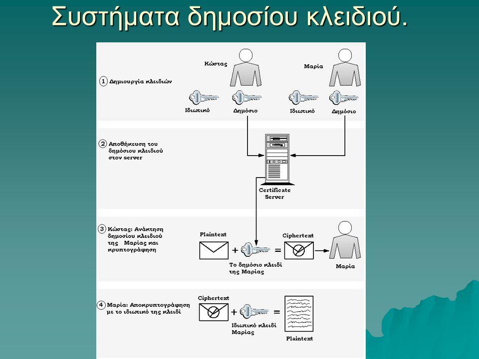Συστήματα δημοσίου κλειδιού.