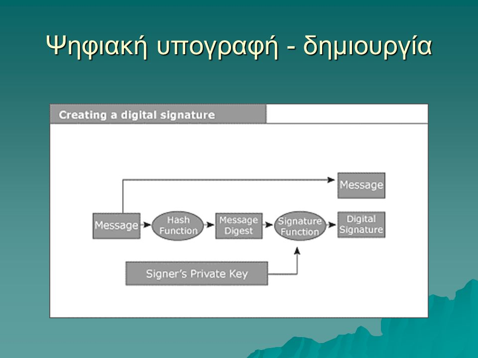 Ψηφιακή υπογραφή - δημιουργία