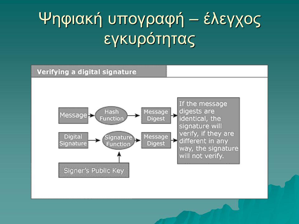 Ψηφιακή υπογραφή – έλεγχος εγκυρότητας