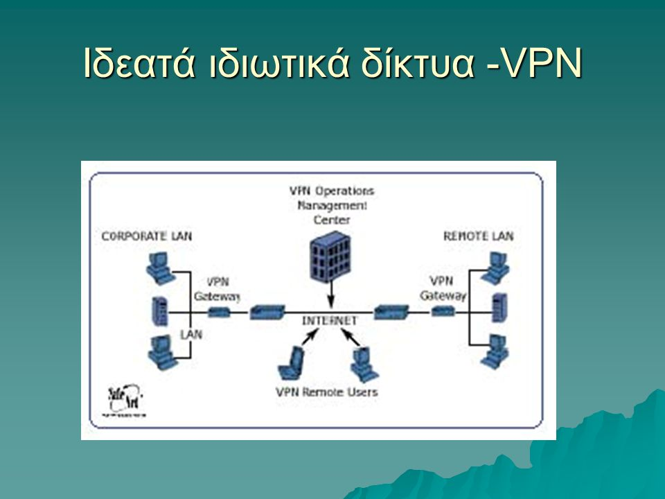 Ιδεατά ιδιωτικά δίκτυα -VPN