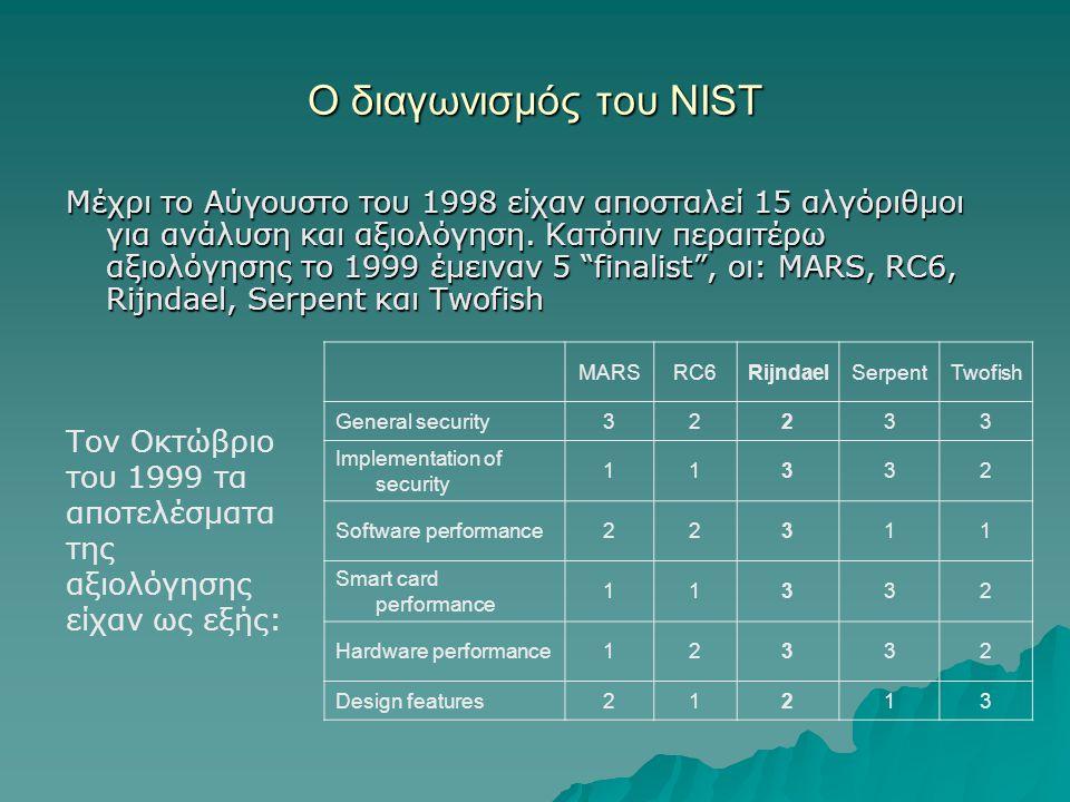 Ο διαγωνισμός του NIST