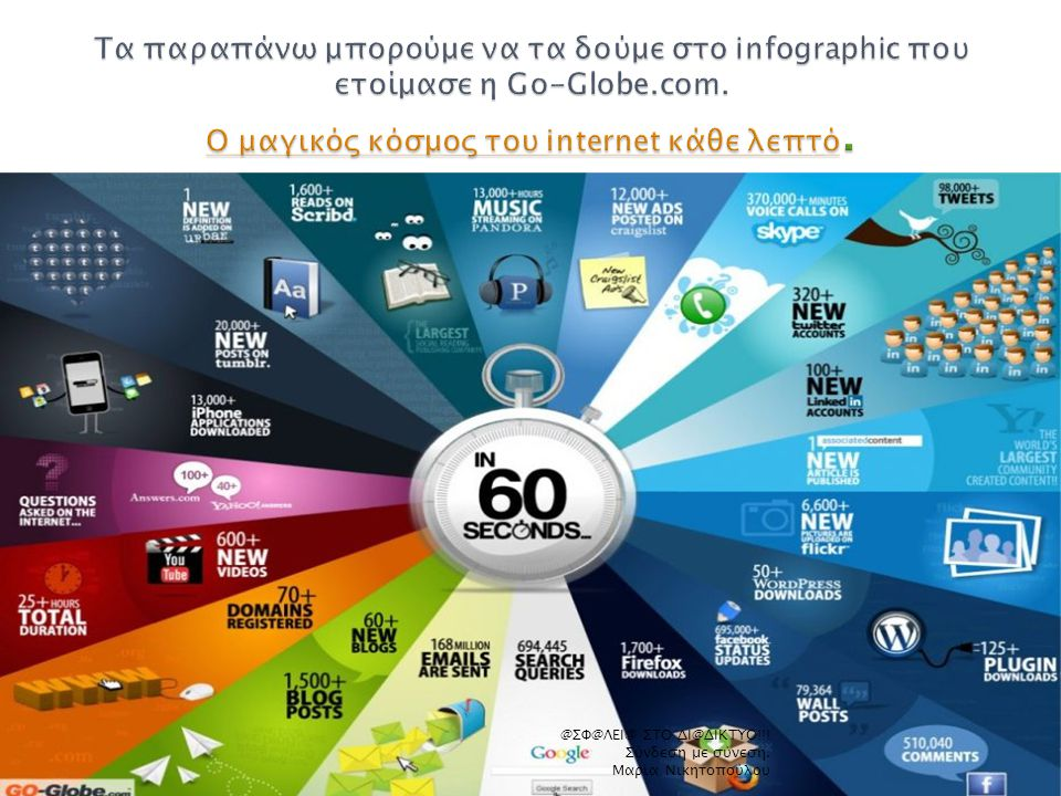 Τα παραπάνω μπορούμε να τα δούμε στο infographic που ετοίμασε η Go-Globe.com. Ο μαγικός κόσμος του internet κάθε λεπτό.