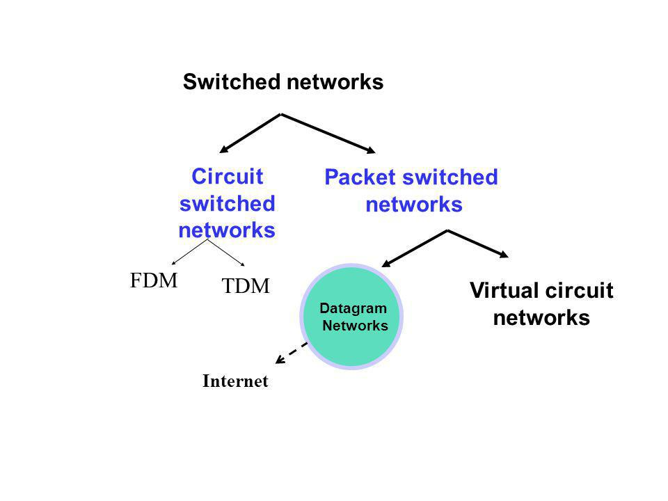 Circuit switched networks Packet switched networks