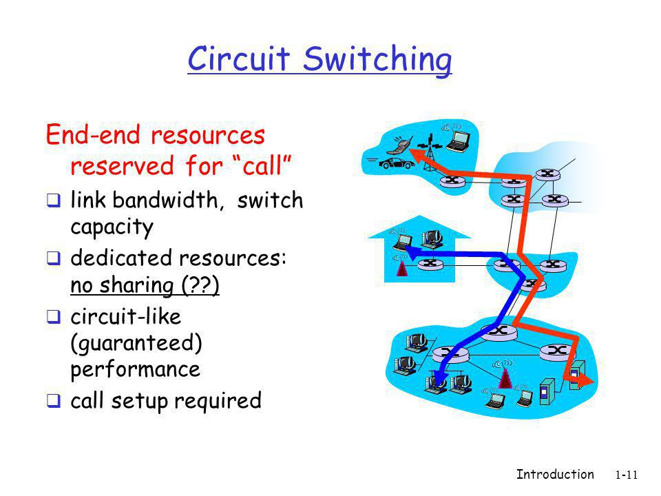 Circuit Switching End-end resources reserved for call