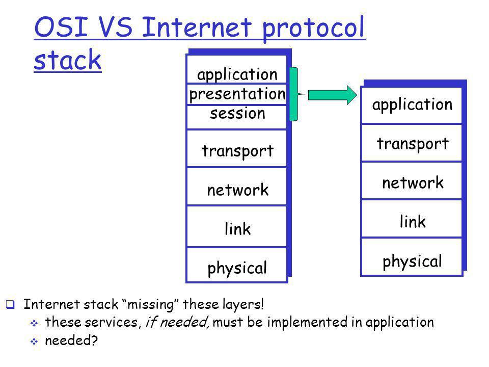 OSI VS Internet protocol stack