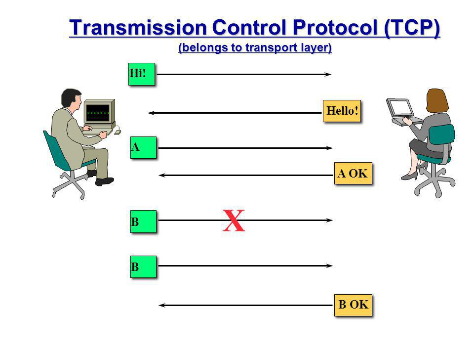 Transmission Control Protocol (TCP) (belongs to transport layer)
