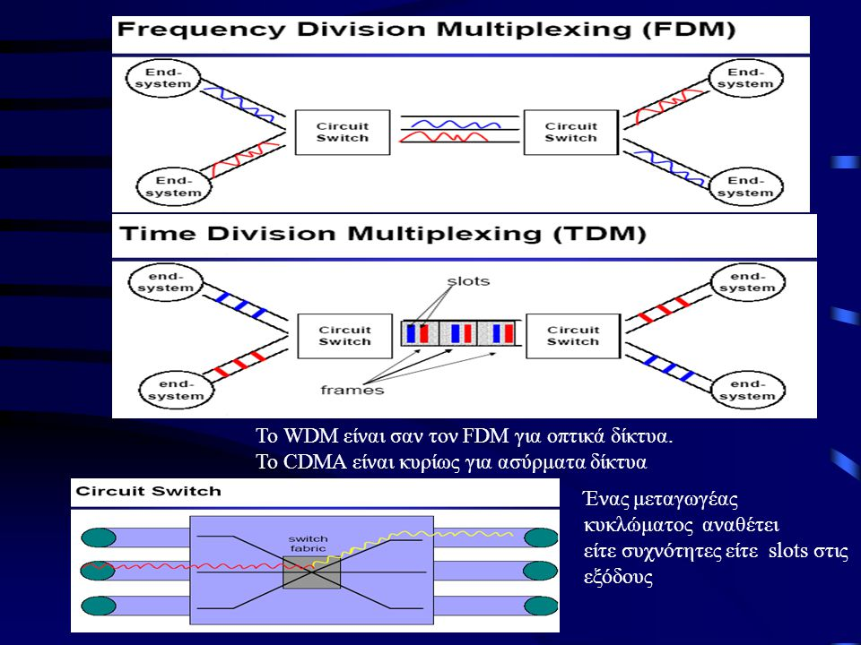 To WDM είναι σαν τον FDM για οπτικά δίκτυα.