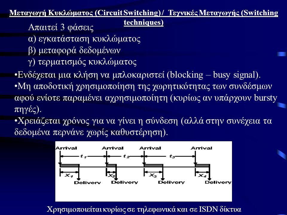 α) εγκατάσταση κυκλώματος β) μεταφορά δεδομένων