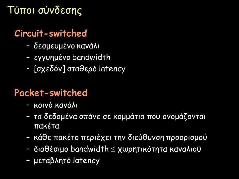 Τύποι σύνδεσης Circuit-switched Packet-switched δεσμευμένο κανάλι