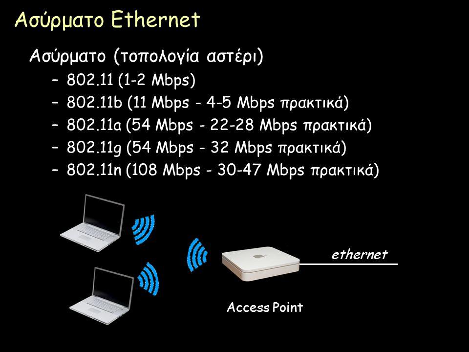 Ασύρματο Ethernet Ασύρματο (τοπολογία αστέρι) 802.11 (1-2 Mbps)