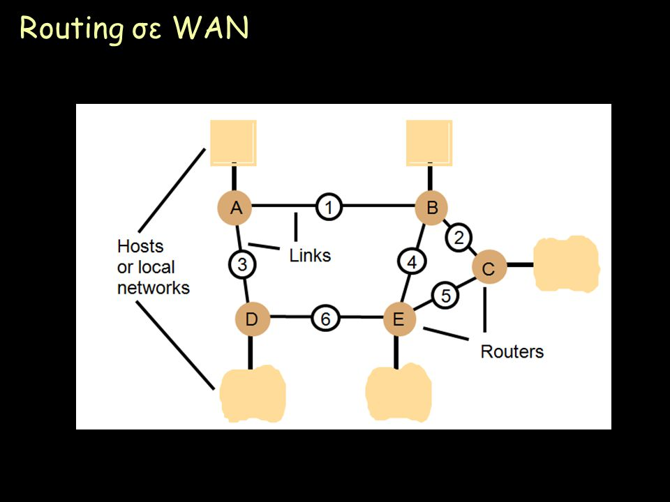 Routing σε WAN